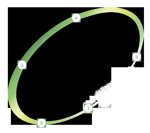 AIR DT Systèmes : notre démarche en 5 étapes