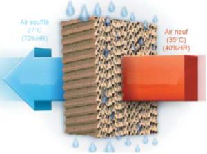 principe de fonctionnement rafraichisseur d'air