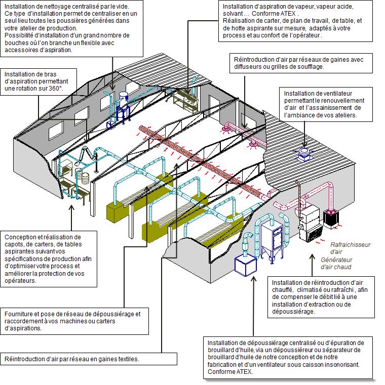 schéma de présentation